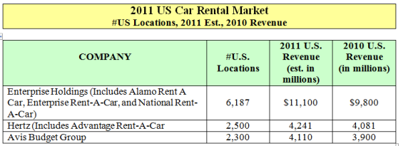 Car Rental Industry & Elasticity