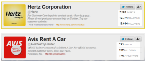 Hertz vs. Avis on Twitter